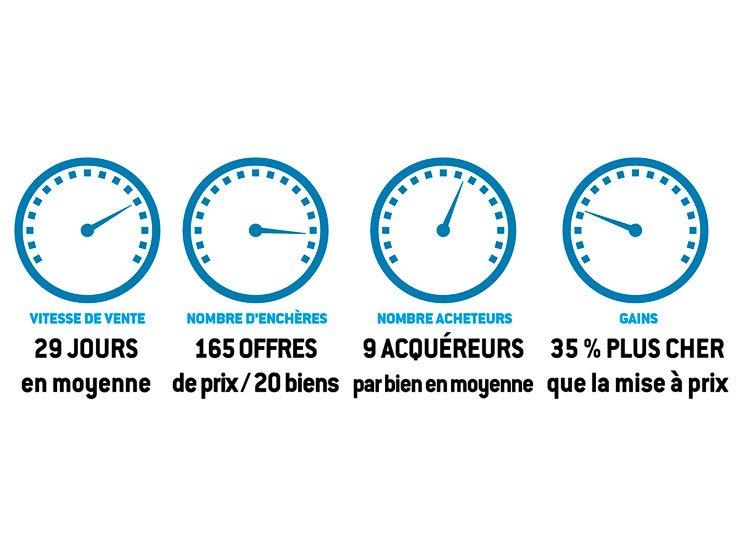 Vente 36h immo - L'immobilier à plein régime en Gironde !